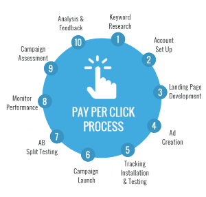 As a Certified Pay Per Click Advertising Management Company building cost effective and properly executed PPC campaigns with the highest conversion Rates